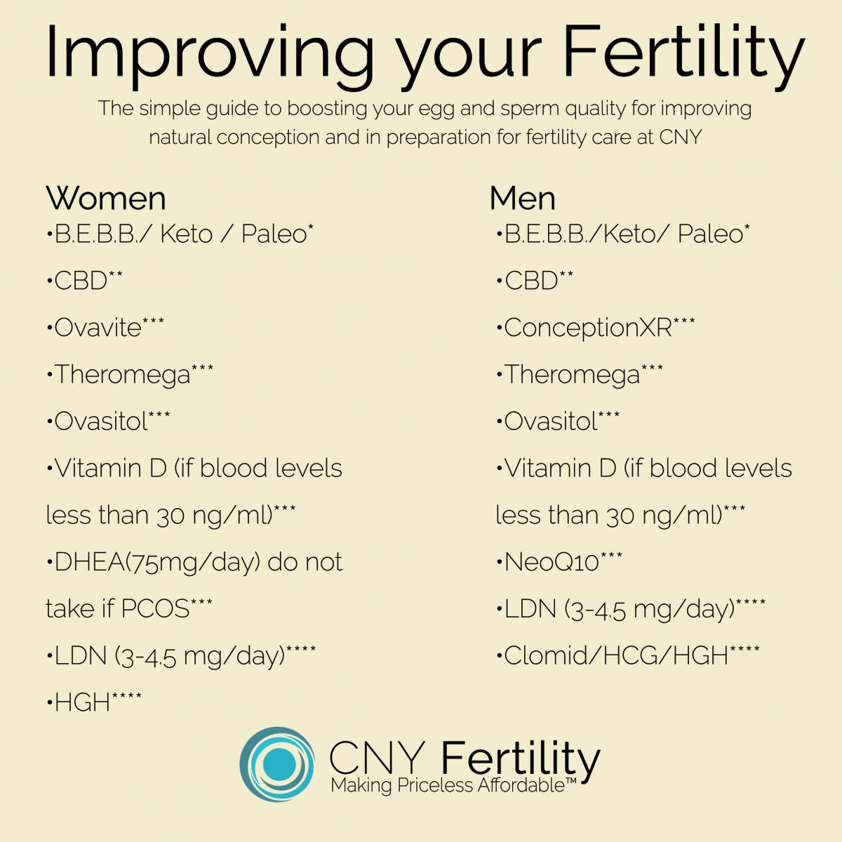 cny fertility and keto diet