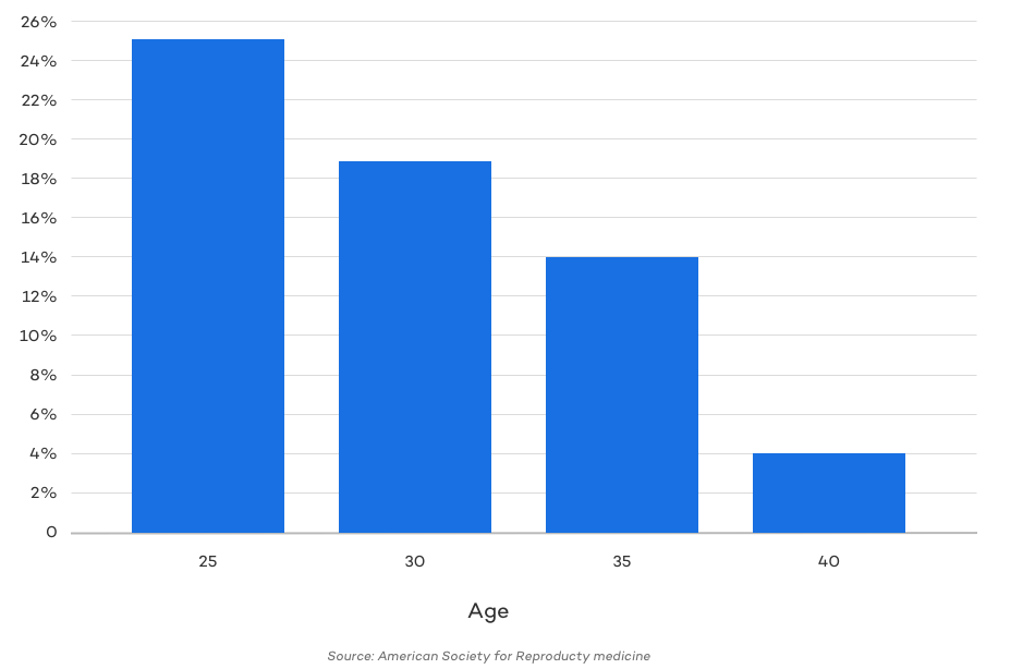 Chance of successful natural pregnancy each month by age chart