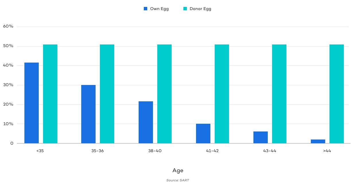 Success Rates - IVF vs Donor Eggs