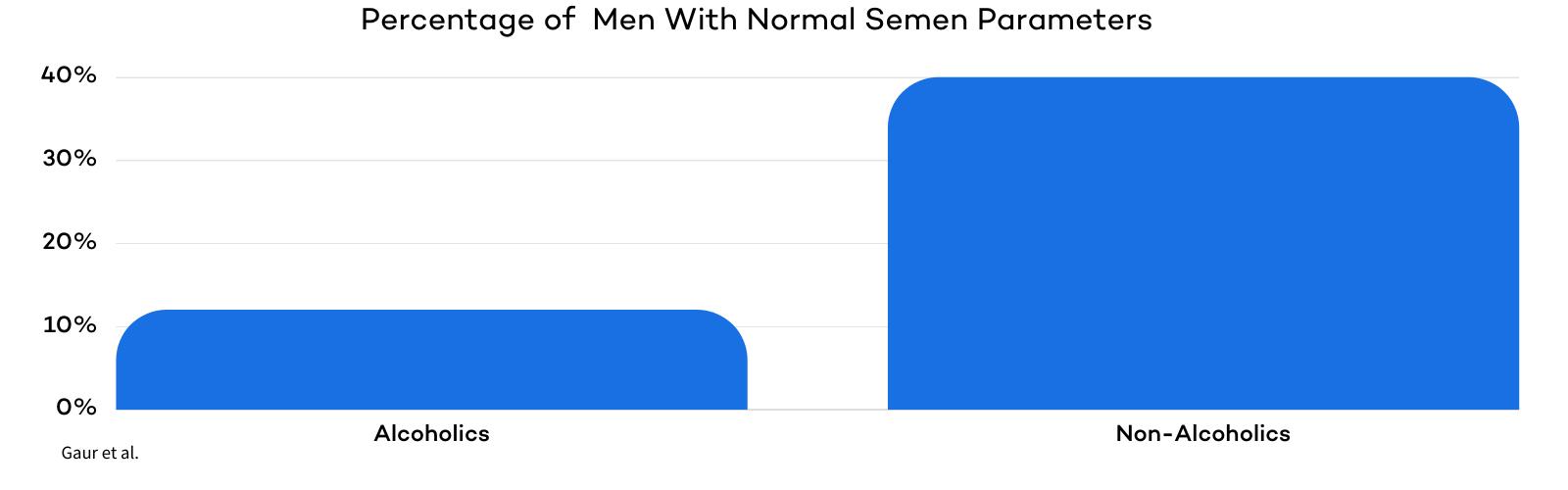 Alcohol Effect on Semen Parameters