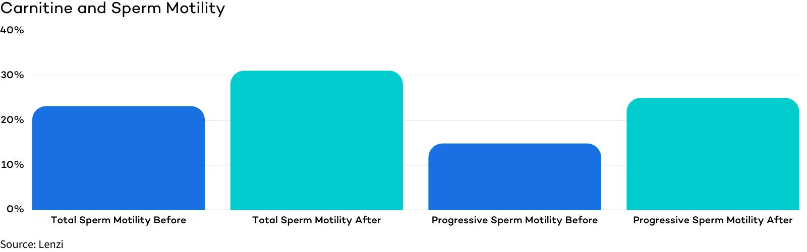 Carnitine - A Top Male Fertility Vitamin for Sperm Motility
