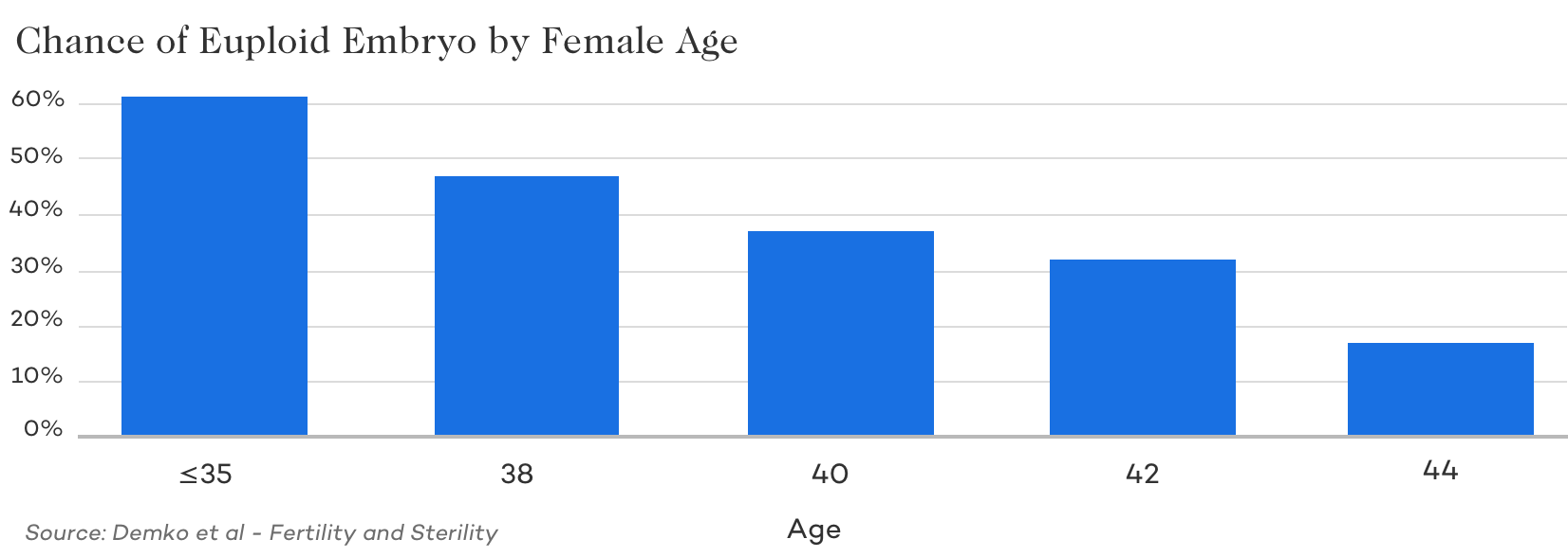 Chance of Euploid Embryo by Female Age