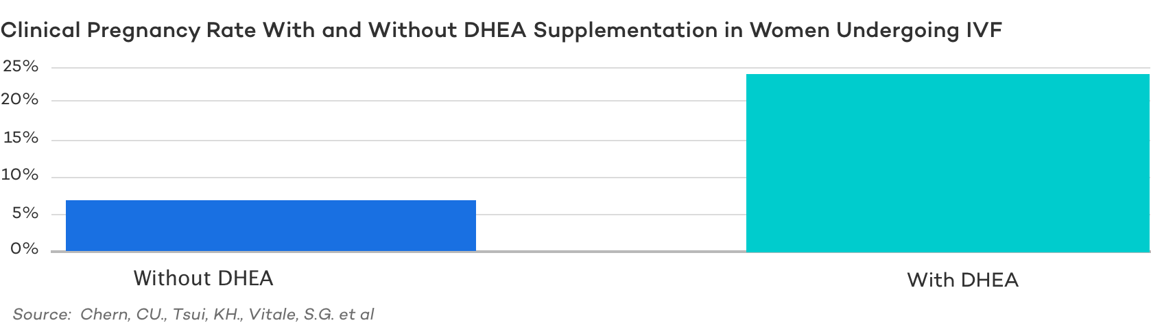 Clinical Pregnancy Rate With and Without DHEA Supplementation in Women Undergoing IVF