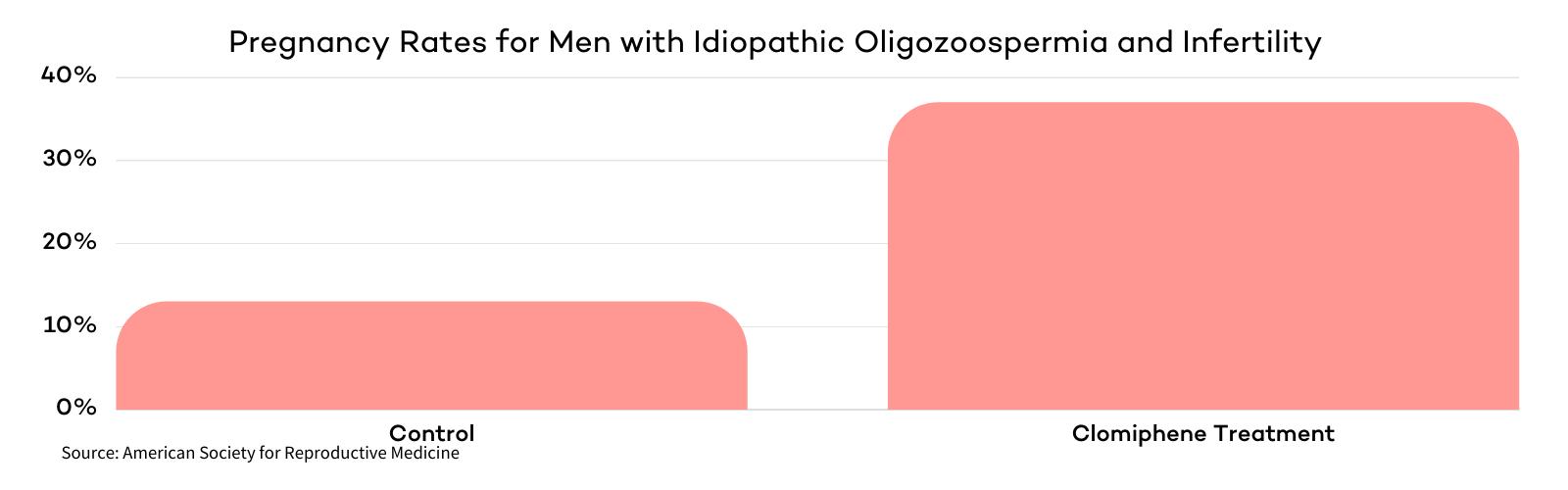 Clomiphene for Male Fertility
