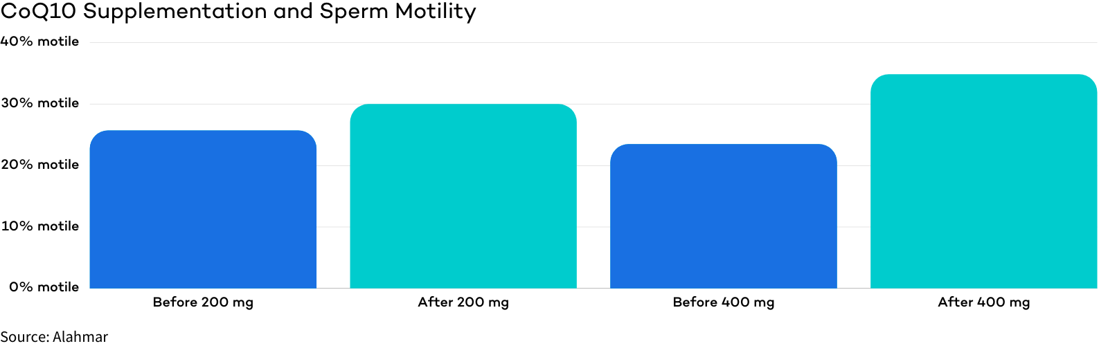 CoQ10 - A Top Male Fertility Vitamin for Sperm Motility
