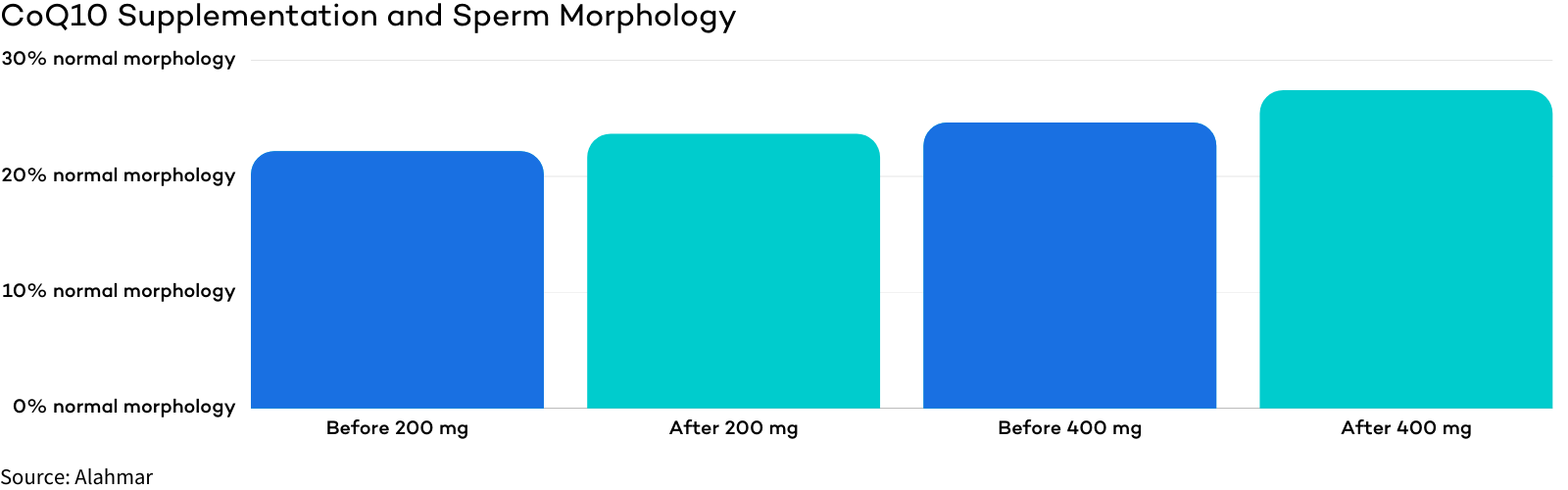 CoQ10 - Fertility Supplement for Men - Sperm Morphology