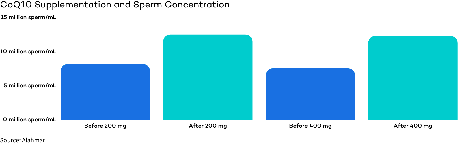 CoQ10 - Male Fertility Supplement for Sperm Count