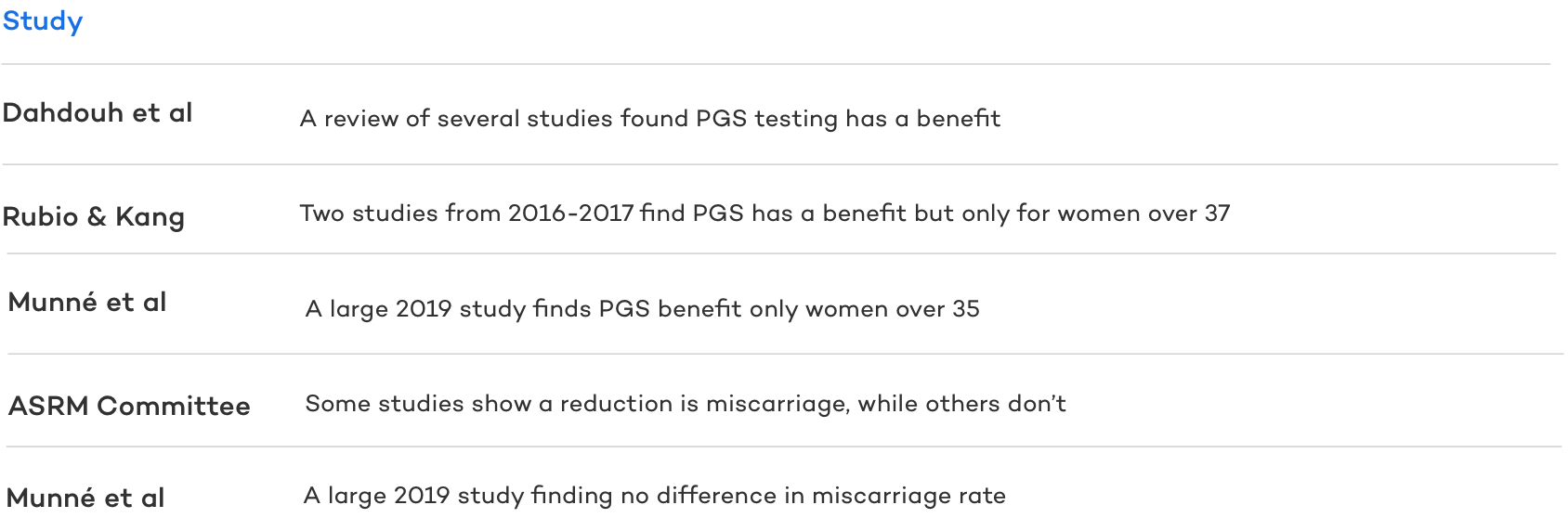 Does PGS Prevent Miscarriage?