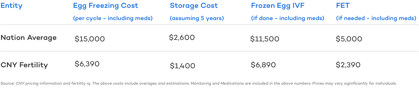 Egg Freezing Cost Overview