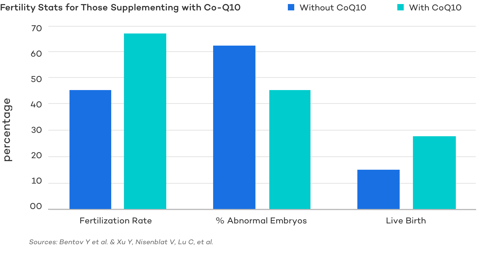 Fertility Stats for Those Supplementing with Co-Q10