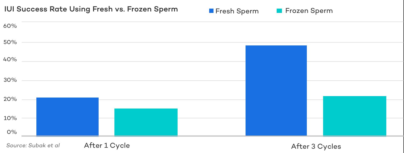 IUI Success Rate Using Fresh vs. Frozen Sperm
