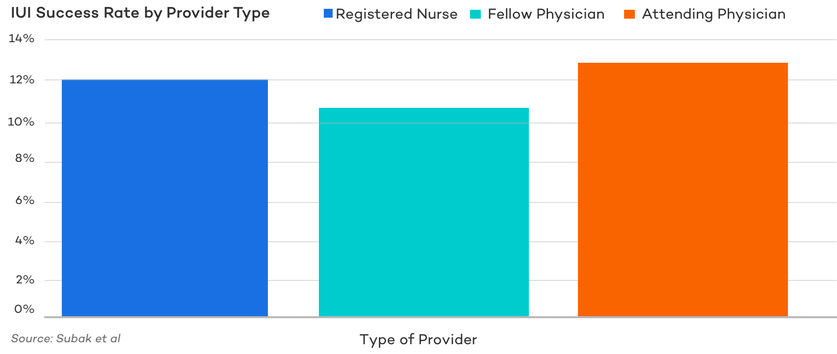 IUI Success Rate by Provider Type