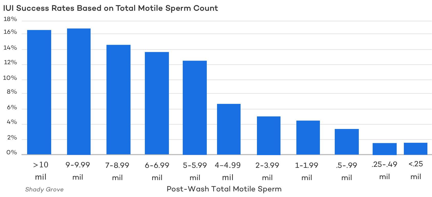 IUI Success Rates Based on Total Motile Sperm Count