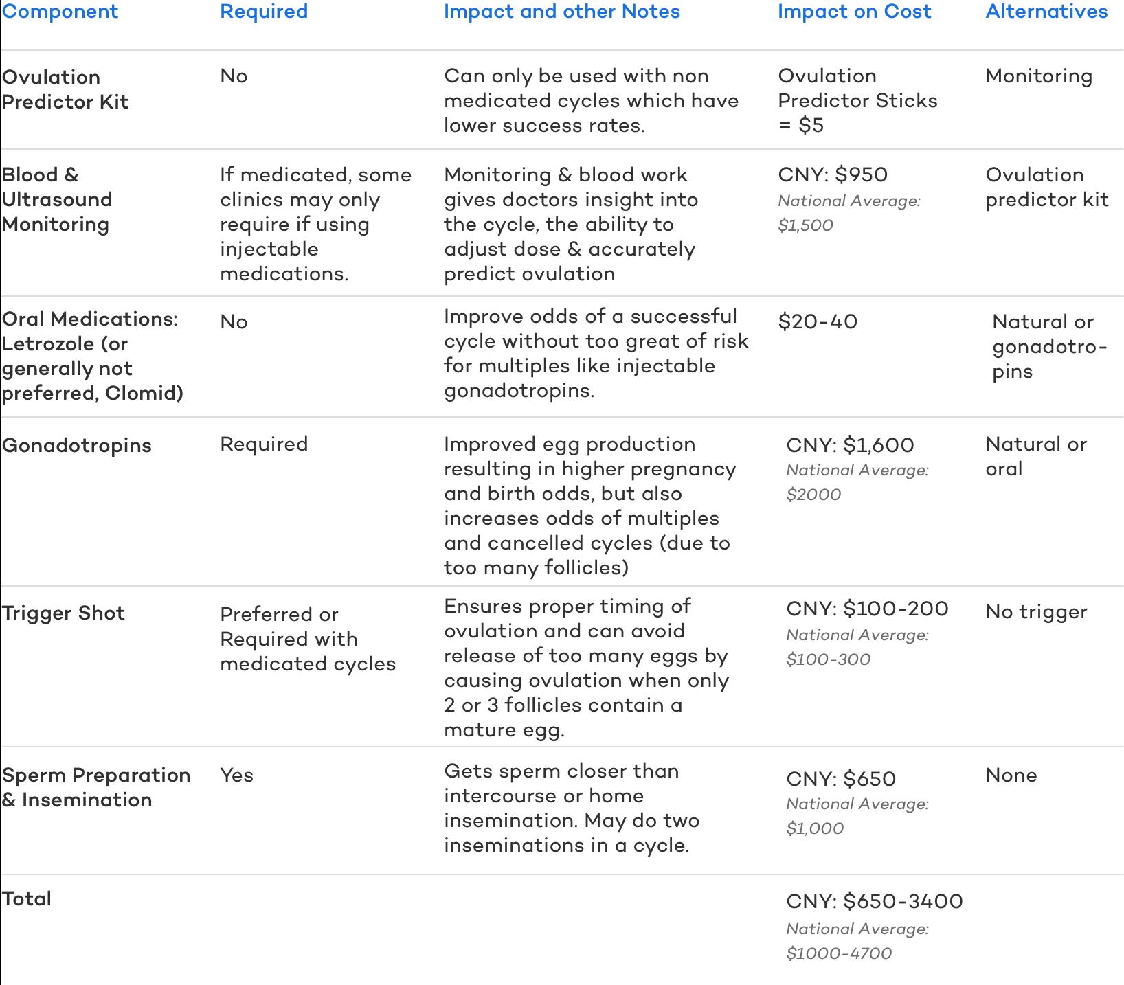 IUI cost summary