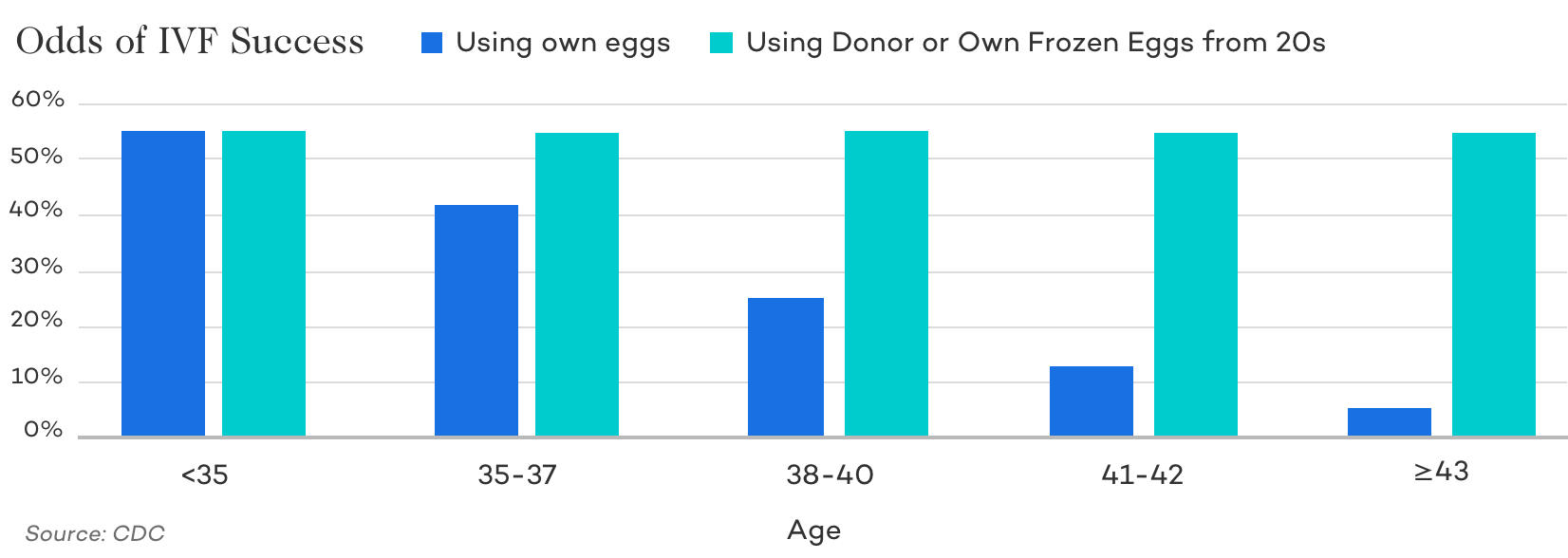 IVF and Donor Egg Success Rates