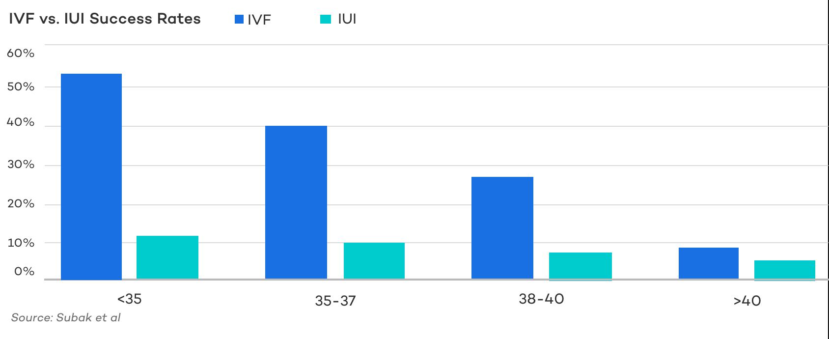 IVF vs. IUI Success Rates
