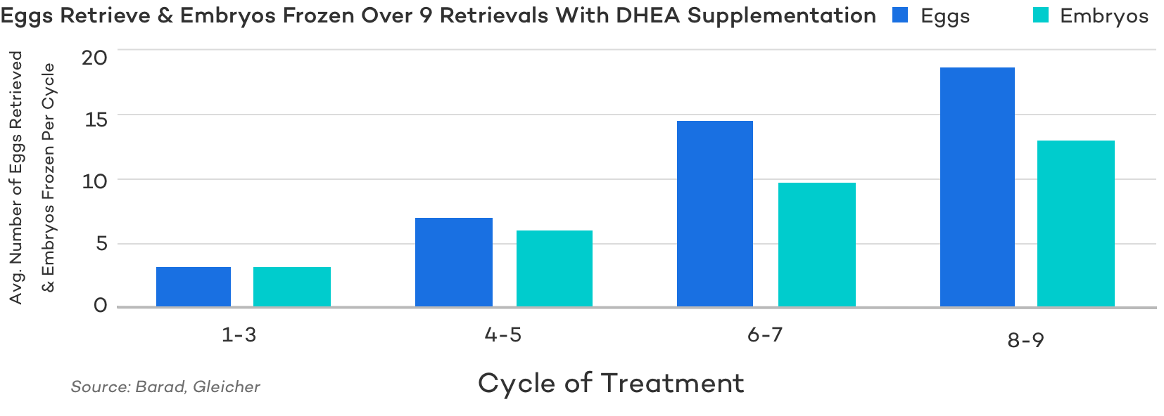 Improved Ovarian Response with DHEA Supplementation