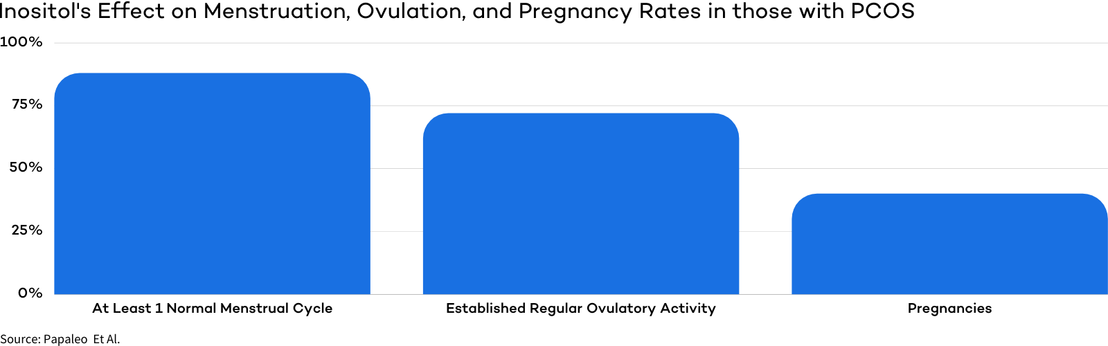 Inositol's Effect on Menstruation, Ovulation, and Pregnancy Rates in those with PCOS