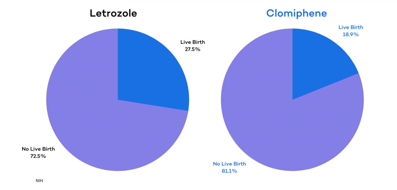 Letrozole v. Clomiphene - Live Birth