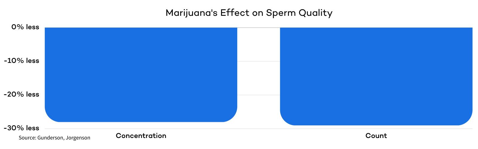 Marijuan's Affect on Sperm Quality