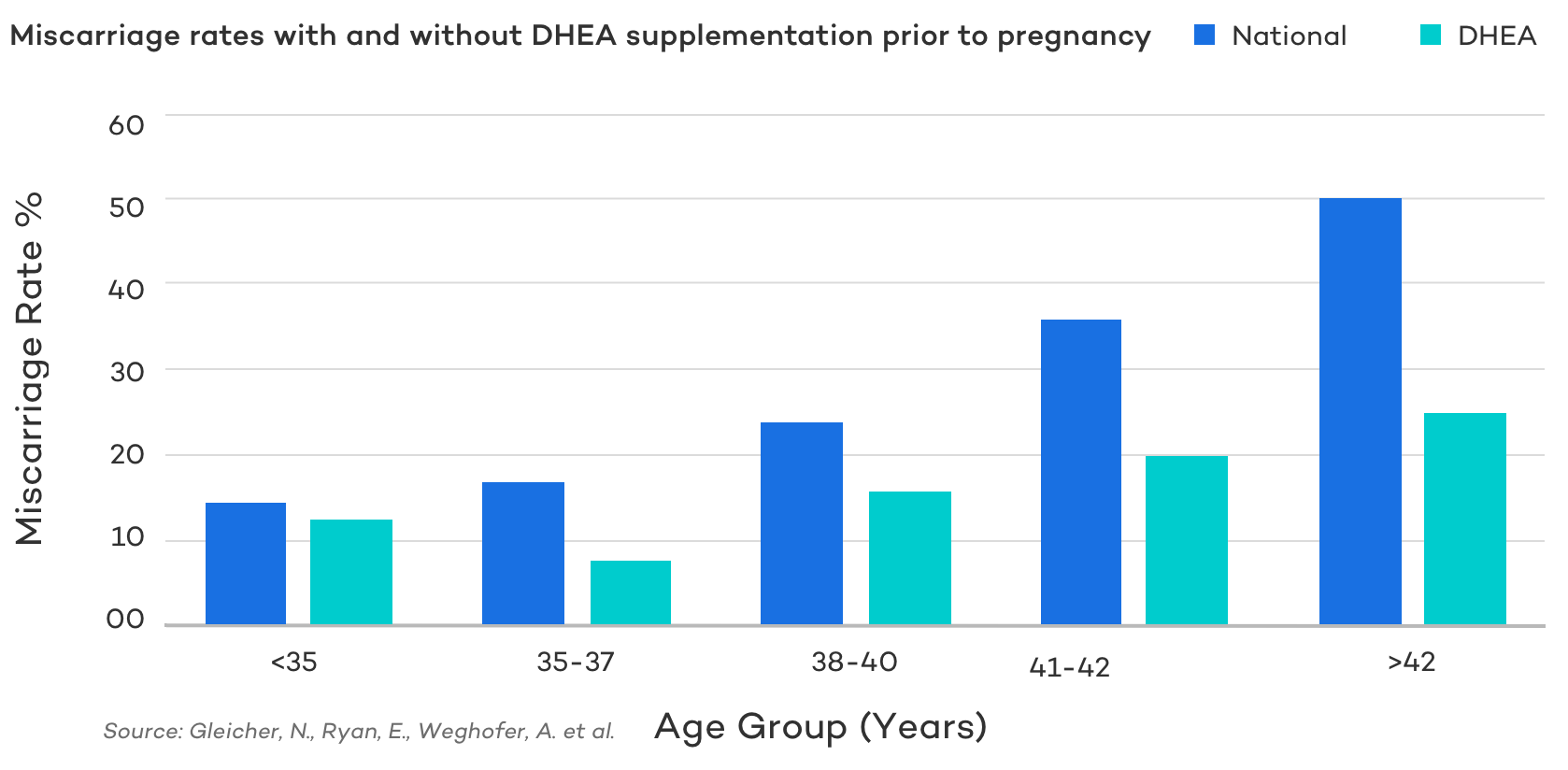 Miscarriage Rate with DHEA Supplementation