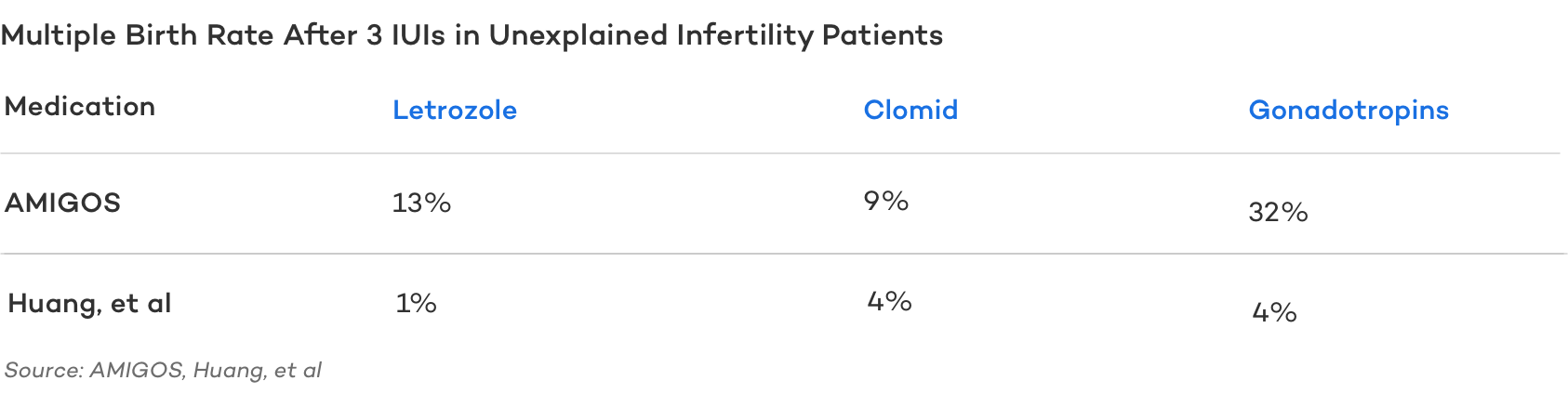 Multiple Birth Rate After 3 IUIs in Unexplained Infertility Patients