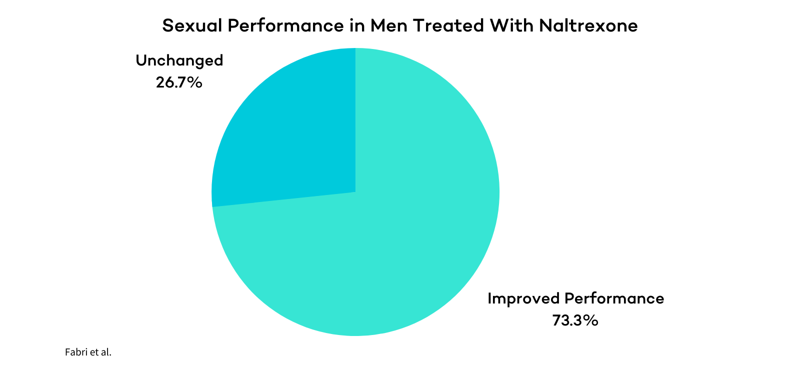 Naltrexone Effect on Sexual Performance