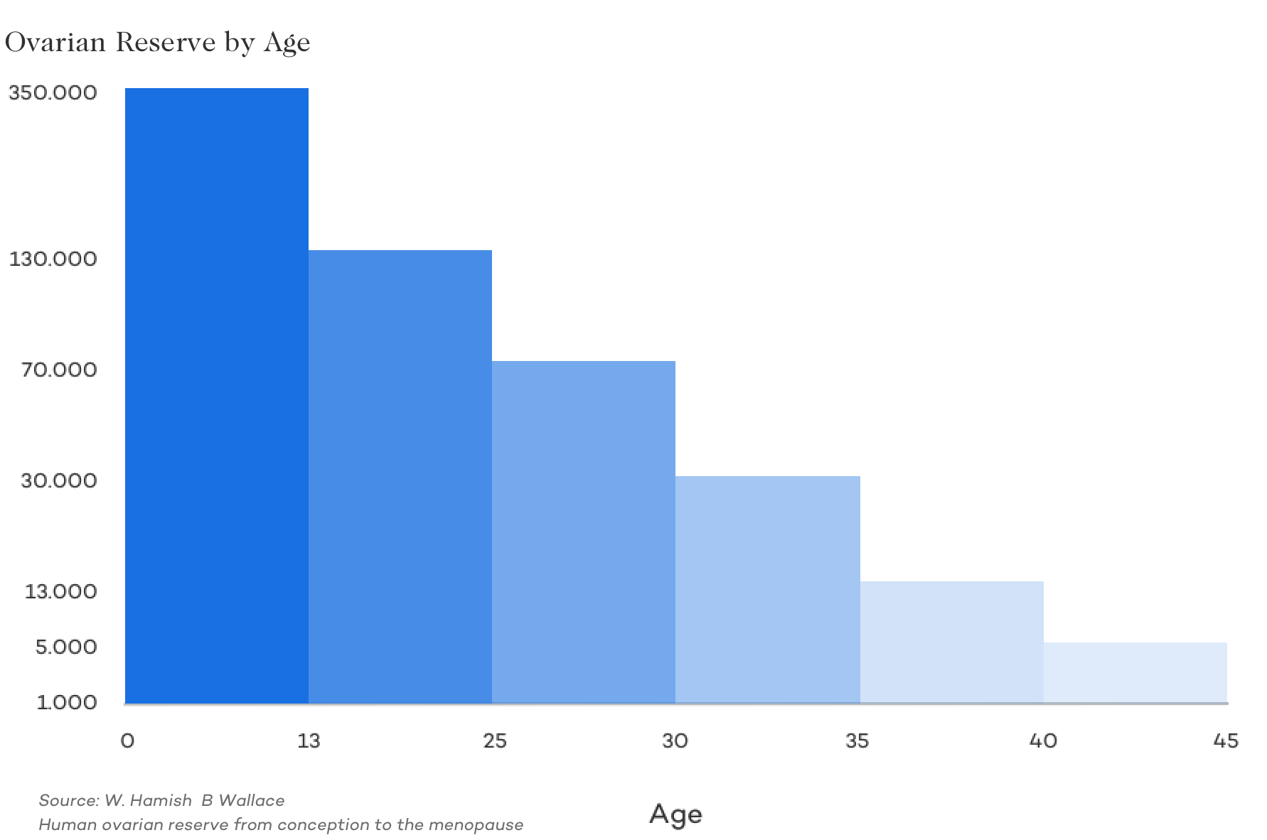 Ovarian Reserve by Age