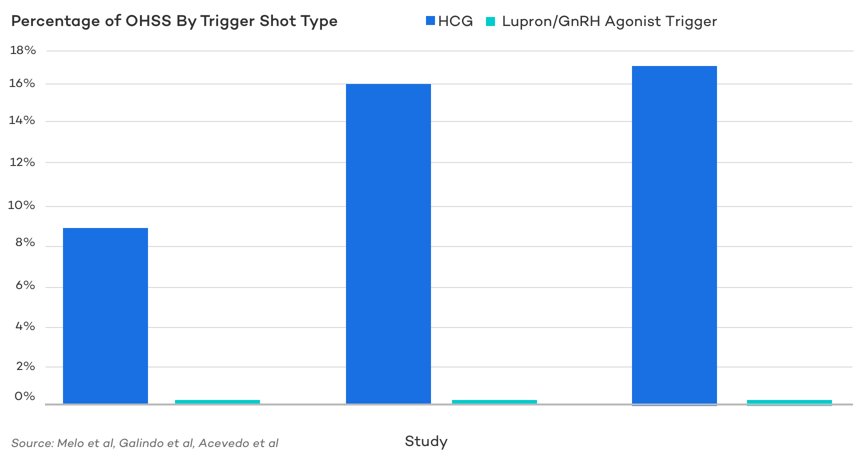 Percentage of OHSS By Trigger Shot Type