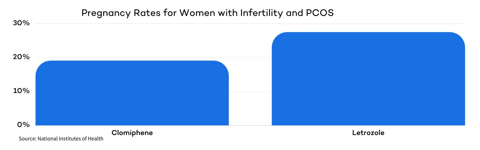 Pregnancy Rates - PCOS Clomid v. Letrozole