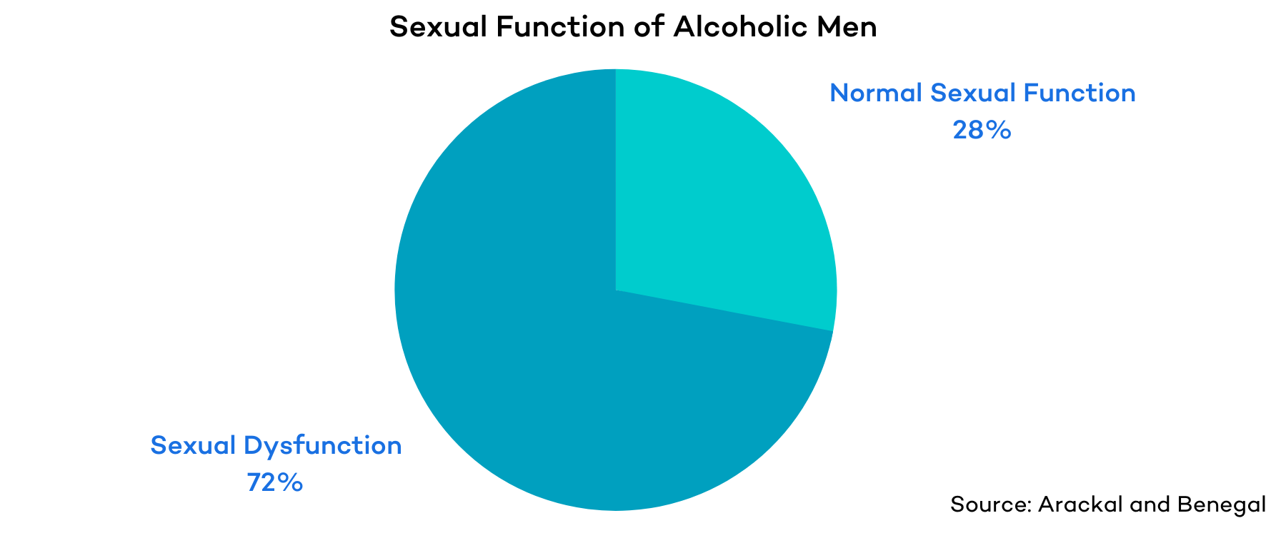 Sexual Function Alcoholic Men