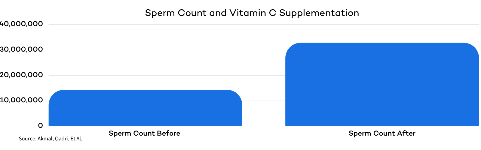Vitamin C and Sperm Count