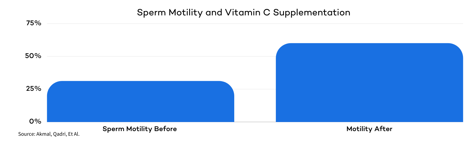 Vitamin C and Sperm Motility