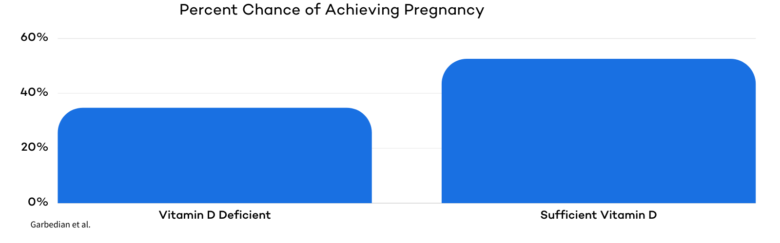 Best Supplements for PCOS - Vitamin D and Pregnacy Chances