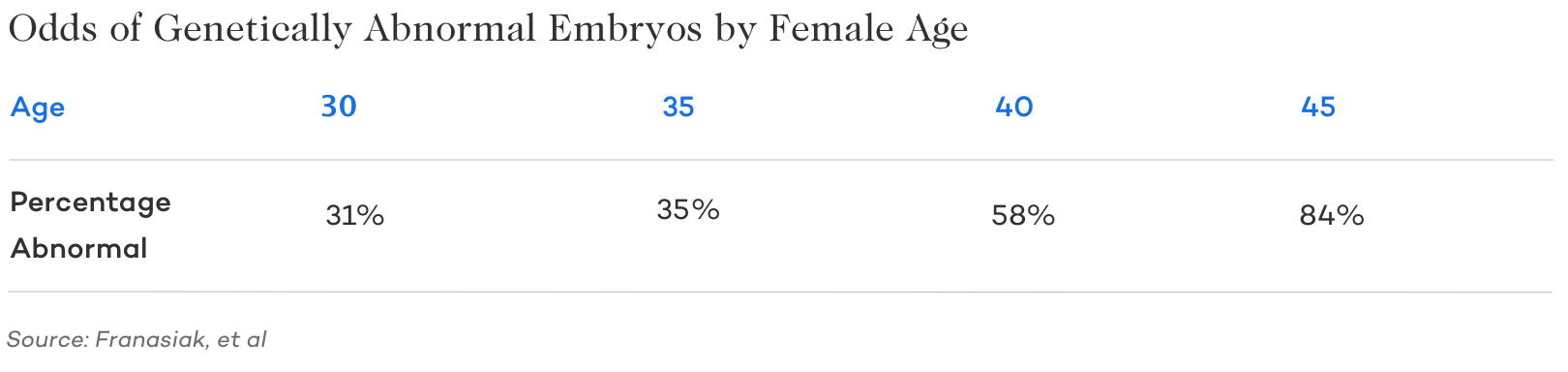 odds of genetically abnormal embryo by female age